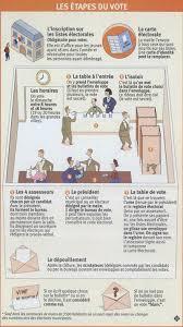 constitution d un bureau de vote participer à la vie démocratique