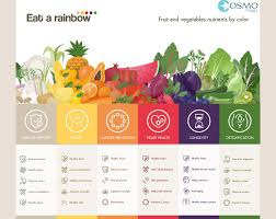 fruits and vegetables 101 eat a rainbow cosmo insurance agency