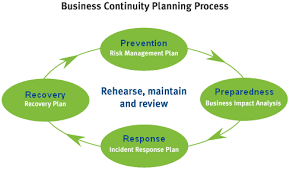 business continuity qcoss community door