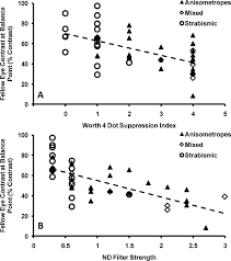 the role of suppression in amblyopia iovs arvo journals