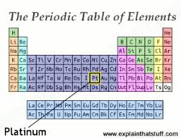 He On The Periodic Table Platinum The Chemical Element Its Science Properties And Uses