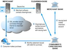 Learn How Ecommerce Works This Is A Web About Learning Ecommerce How An Credit