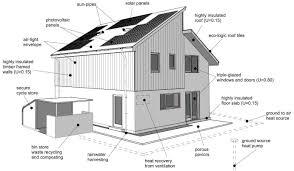 eco home designs eco cabin design and technology portfolio google search hsc