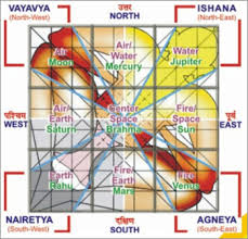 Vastu Shastra For Office Desk Vastu Designers Architect Consultancy In Lucknow Vastu Tips For