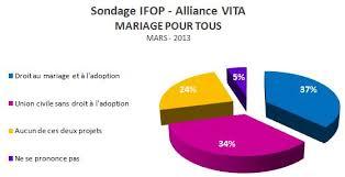 loi du mariage pour tous le sondage qui encourage la résistance au projet de loi taubira