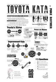 Lean Consulting Jobs Toyota Kata Summary Page Of The Book Continuous Improvement
