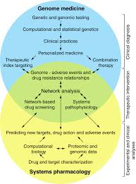 systems pharmacology and genome medicine a future perspective