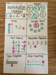 image result for eureka math tape diagram grade 3 teaching