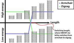 Armchair Nanotubes Length Dependent Stability Of Single Walled Carbon Nanotubes And