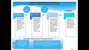 california foreclosure process and timeline youtube
