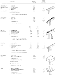 farm structures ch3 building materials concrete