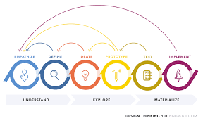 design thinking elements how to implement design thinking in your app development process