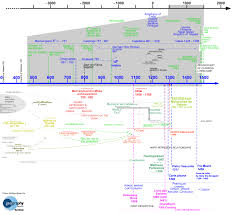 Map Of Renaissance Europe by Hoc Timelines The Brussels Map Circle