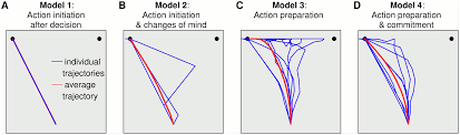 embodied choice how action influences perceptual decision making