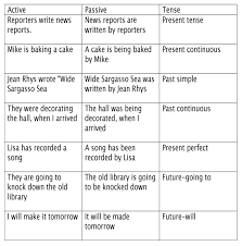 present writing paper tense changes in the passive voice active voice passive voice 1 i have a class this semester where every instance of passive voice in a given paper will result in a grade reduction this chart can t hurt