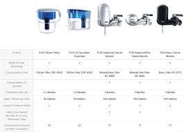 Dupont Faucet Mount Water Filter Reviews Pur Vs Brita Vs Culligan Vs Dupont Water Filters Comparison And