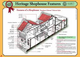 penang world heritage site shophouse architectural guide