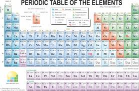 why is the periodic table called periodic unique what are the vertical columns on the periodic table called