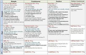 english short notes verb rules