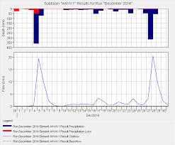 net pattern dec 2014 2014 hec hms simulation run for aw n sub basin