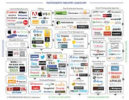 Strategic Group Map The Photography Industry Landscape