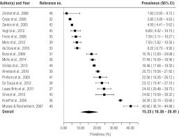 prevalência real e prevista do consumo de álcool na gravidez na