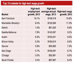Computer Programmer Job Outlook Ruby On Rails Job Trends Report