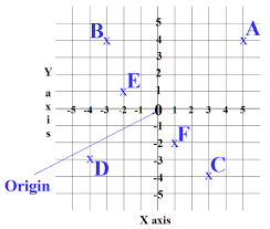 map using coordinates 11 plus key stage 2 maths shape and space transformation