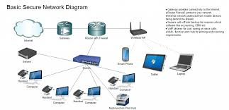 Secure Home Network Design Example A Home Networking Adorable