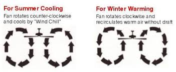 what direction for ceiling fan in winter learn about ceiling fan rotation guide lsusa