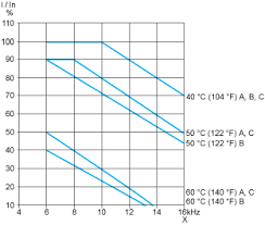 atv212hd45n4 variable speed drive atv212 45kw 60hp 480v