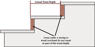 What Is Standard Handrail Height 2006 Irc Stairway Requirements The Ashi Reporter Inspection