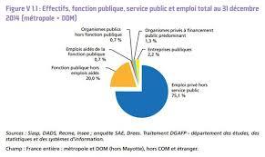 chambre r ionale des comptes recrutement nombre statut recrutement les vrais chiffres sur les fonctionnaires