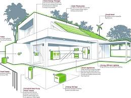 energy efficient home designs plans small energy efficient home plans
