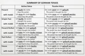 Change Active Voice To Passive Voice Worksheets German Handouts For Classroom Use Or Independent Study