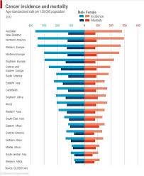 cancer graph infographics graphs net the daily graph thedailygraph twitter