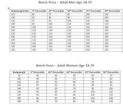 1 Rep Max Calculator Bench Strength Standards For The General Population U2014 Myfitnesspal Com