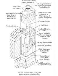 fireplace insert chimney liner chimney liner depot and fireplace