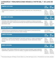 aumento el salario para empleadas domesticas 2016 en uruguay personal de casas particulares aumento de sueldo desde junio de