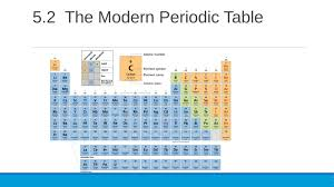 how is the periodic table organized periodic table is arranged by increasing atomic number choice image
