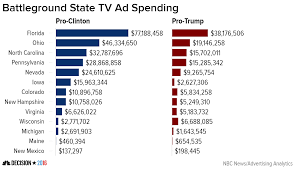 Nbc Election Map by Pro Clinton Battleground Ad Spending Outstrips Trump Team By 2 1