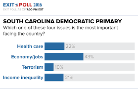 South Carolina Health Care Power Of Attorney black voters boost hillary clinton to south carolina primary win