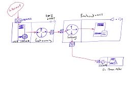 designing azure networks part 2 security dmz perimeter n w designing azure networks part 2 security dmz perimeter n w paas web app 42azure
