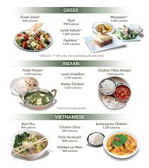 most popular cuisines which ethnic cuisines the most calories in their most popular