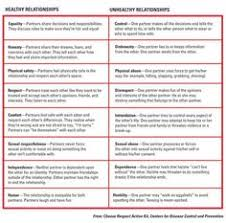 Healthy And Unhealthy Relationships Worksheets Pin By End Abuse On Healthy Relationships Relationships