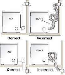 Bathtub Drain Mechanism Diagram Washing Machine Drain And Feed Line Diagram Laundry Room Ideas