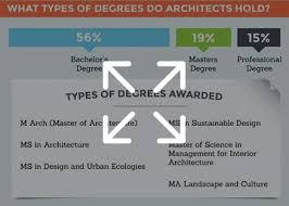 Degree In Interior Design And Architecture by Master In Architecture Programs M Arch Degree In San Francisco