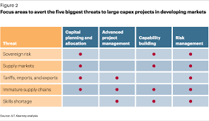 capex projects in developing markets private equity article
