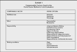 employee compensation organization levels system manager