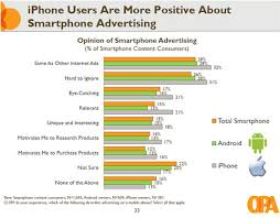 why iphone is better than android is the iphone a better platform for mobile ads cio